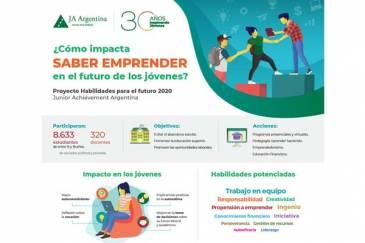 Aprender a emprender, una habilidad que impacta en el futuro de los jóvenes
